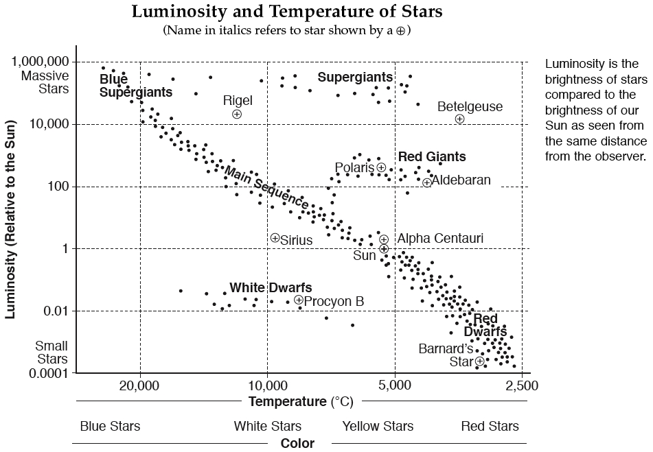 Hertzsprung Russell Diagram Worksheet - carolinabeachsurfreport