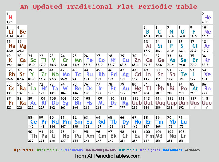 Periodic table with atomic mass rounded to hundredths periodic table with atomic mass rounded to hundredths urtaz Choice Image