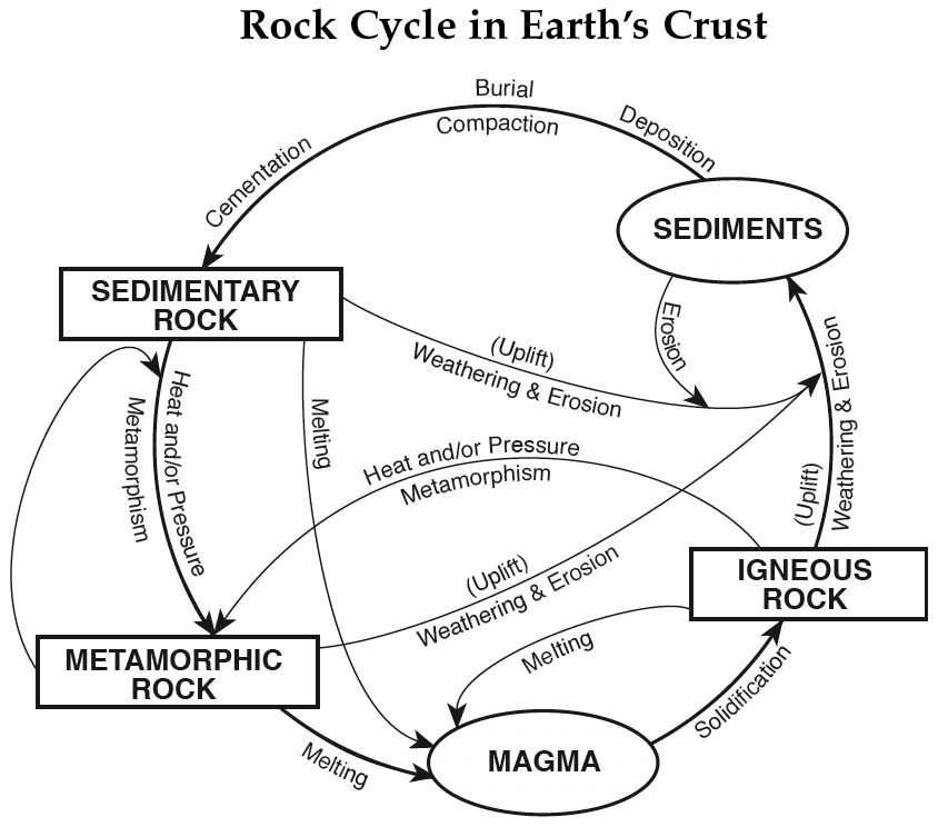 Useful Astronomy And Earth Science Re S